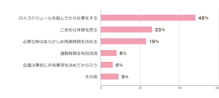 グラフ:無駄のない業務のために自分で工夫していることは?