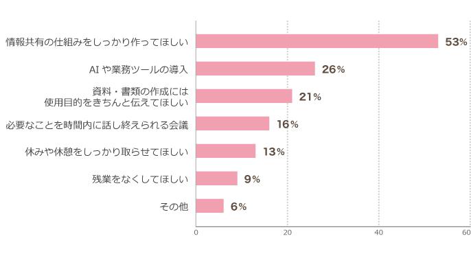 グラフ:無駄な業務をなくすために勤務先に求めることは?