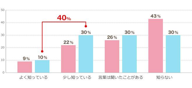 グラフ:Q1.無期転換ルールを知っていますか?