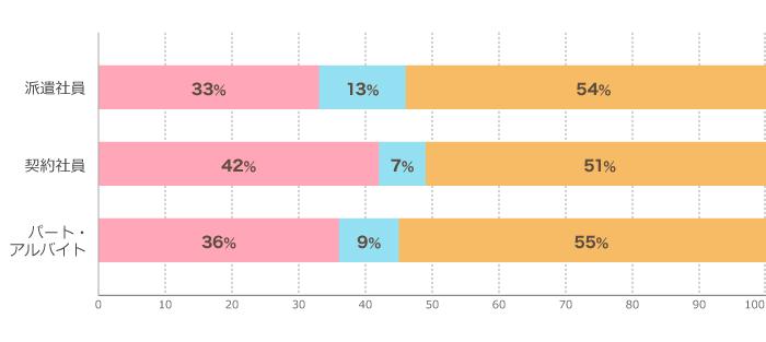 グラフ:無期転換を希望しますか?